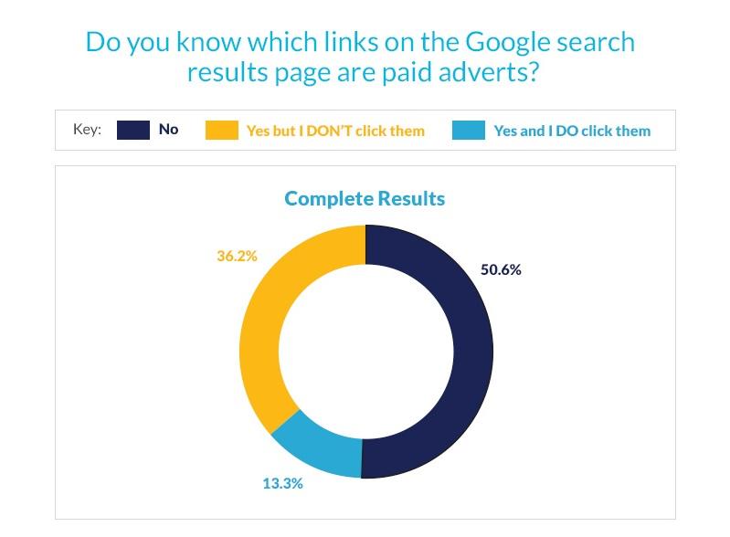 google reklam sonucları anket