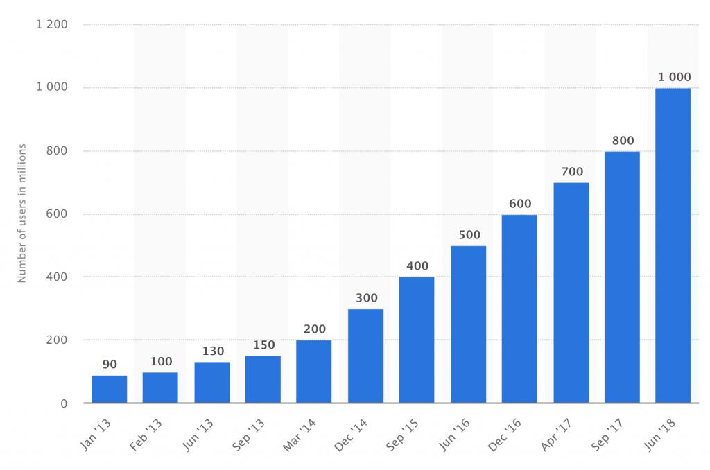 bilinmesi gereken instagram istatistikleri