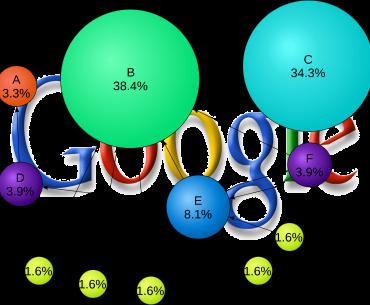 google pagerank nedir nasıl çalışır