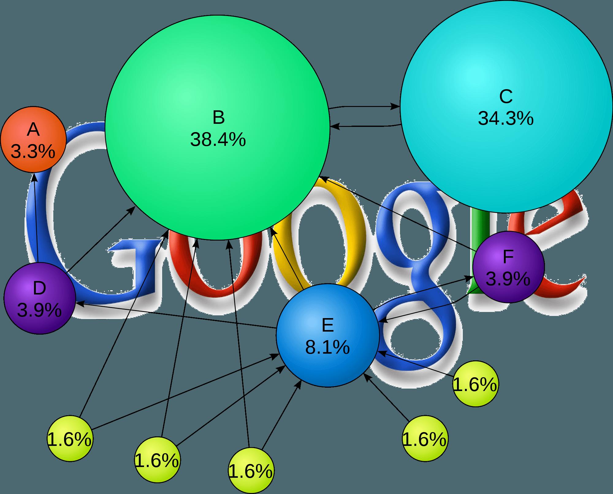 Google PageRank'in Ne Olduğunu ve Nasıl Kullanıldığını Keşfedin