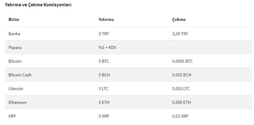 bitcoin alırken en düşük para yatırma çekme komisyon oranı