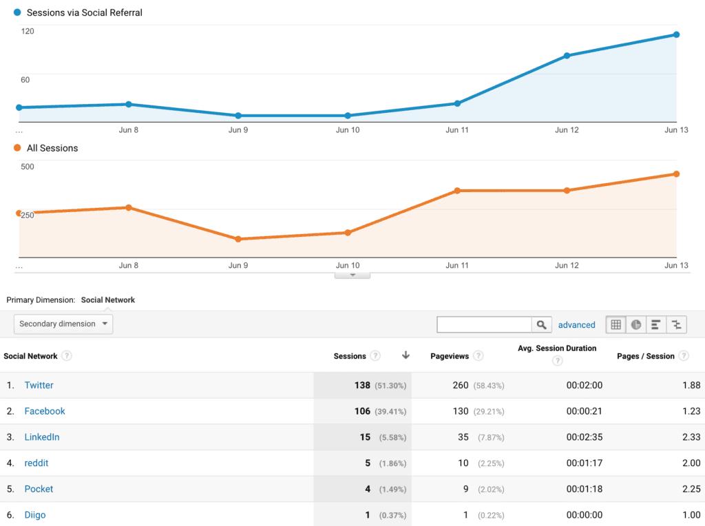 sosyal medya analiz araçları google analytics